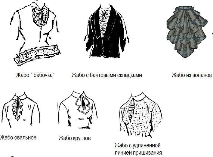 Рисунки воротников различных фасонов