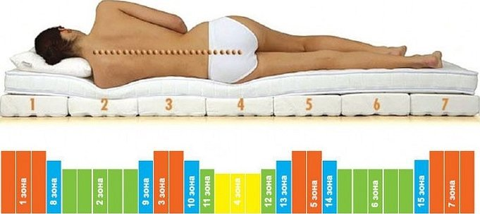 Ортопедический матрас для спины позвоночника