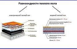 Чем хорош электрический теплый пол?