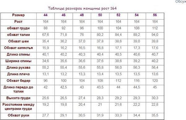 Таблица мерок для вязания женской одежды