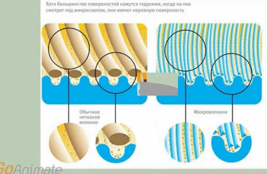 Как микроволокно поглощает грязь