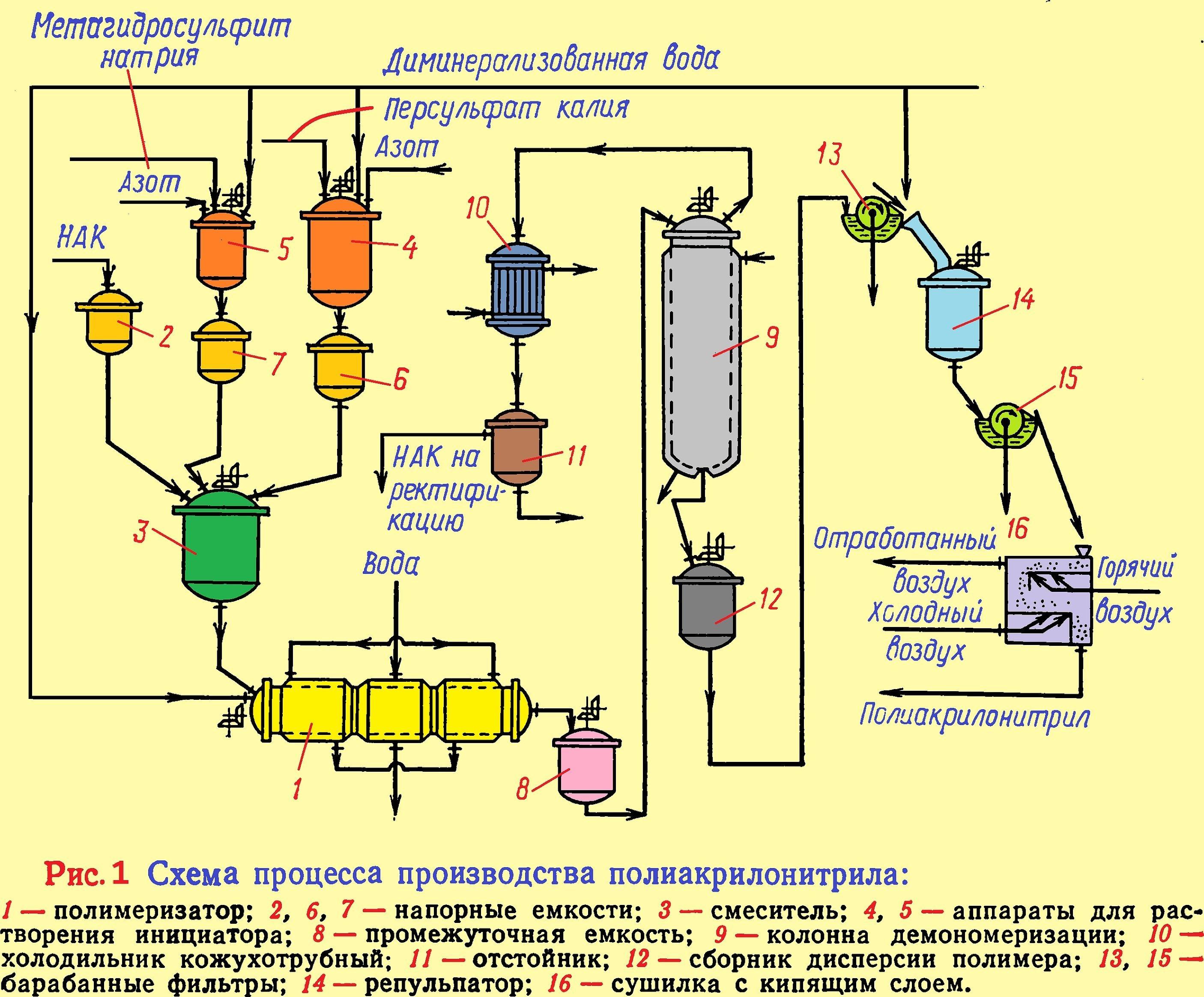 Технологическая схема производства поливинилхлорида