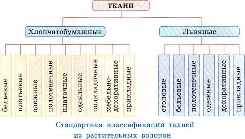 Классификация хлопчатобумажных тканей
