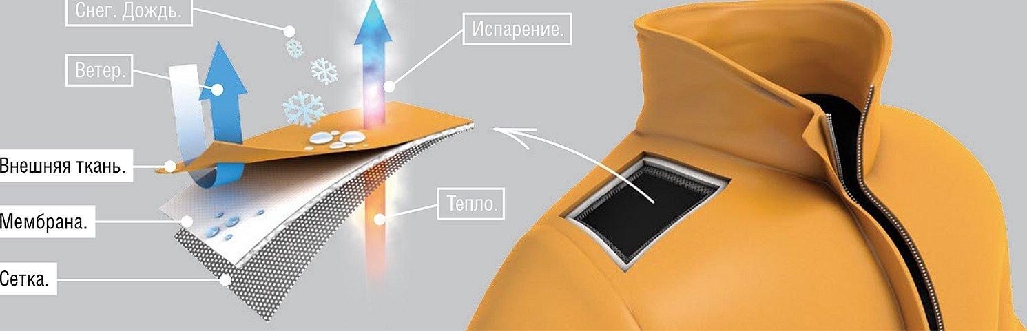 Мембранная ткань схема