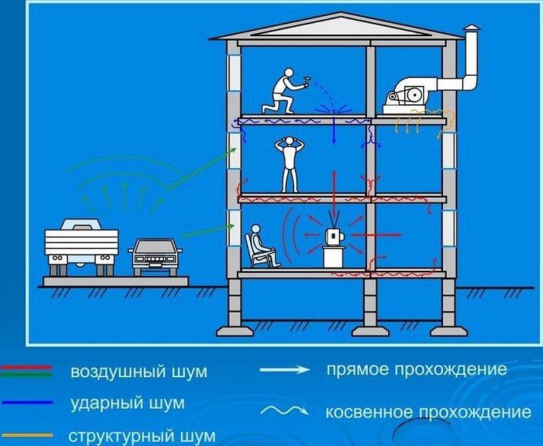 Система канализации в многоквартирном доме