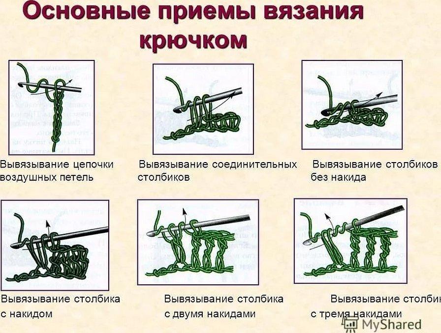 Виды петель при вязании крючком